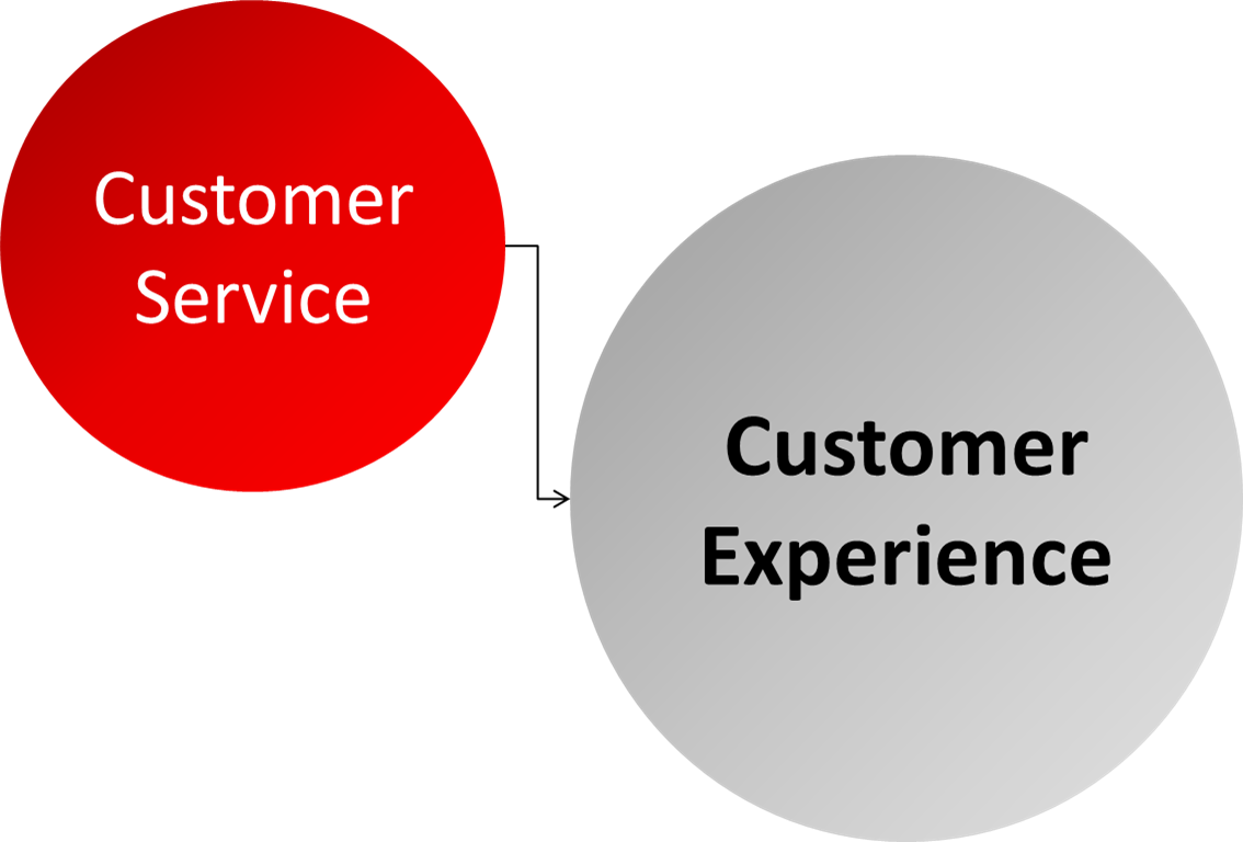 customer service experience Customer service is the act of taking care of the customer's needs by providing and delivering professional, helpful, high quality service and.