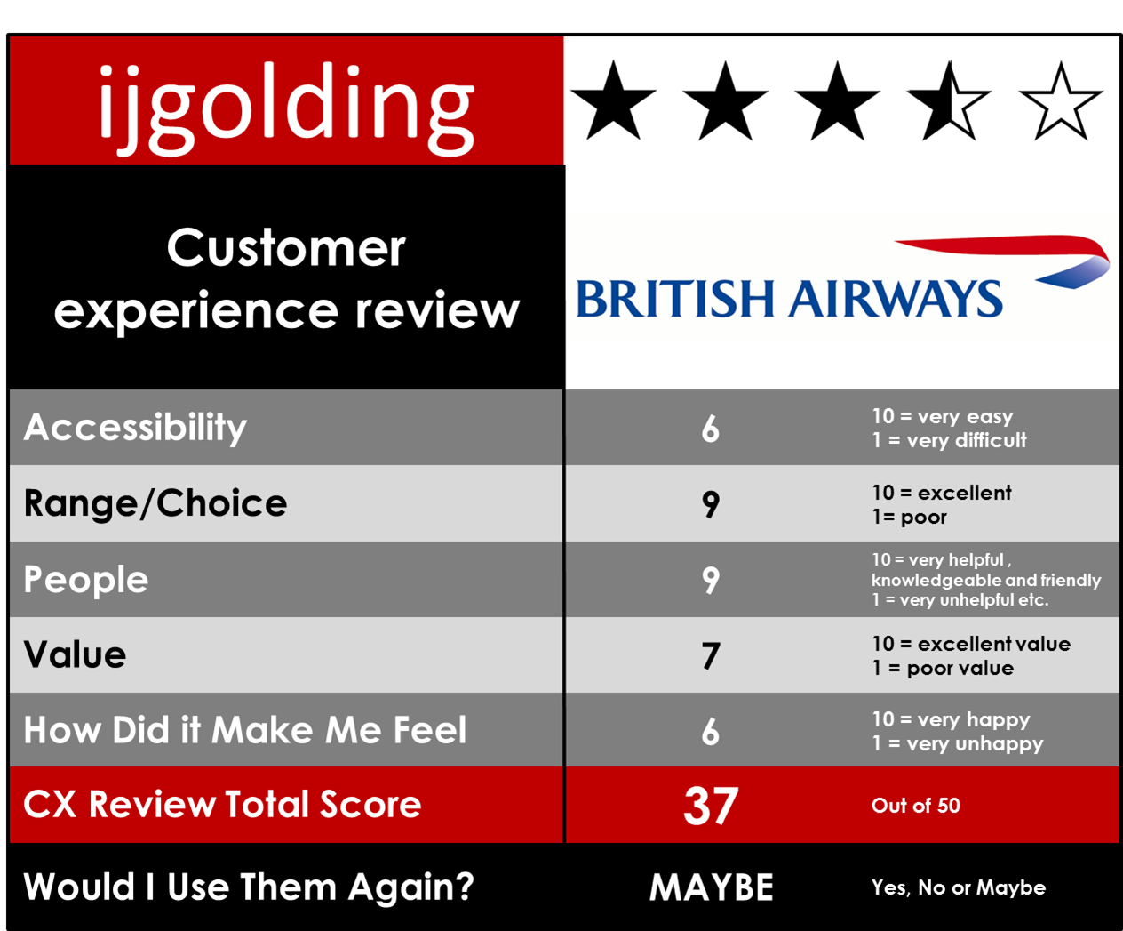 british airways balance scorecard Question british airways (ba) has implemented the balanced scorecard match the following performance indicators: return on invested capital .